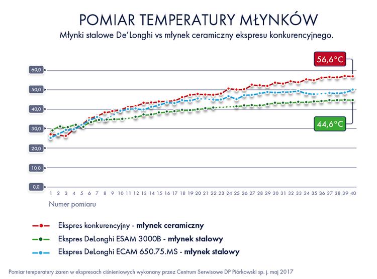 Pomiar temperatury młynków