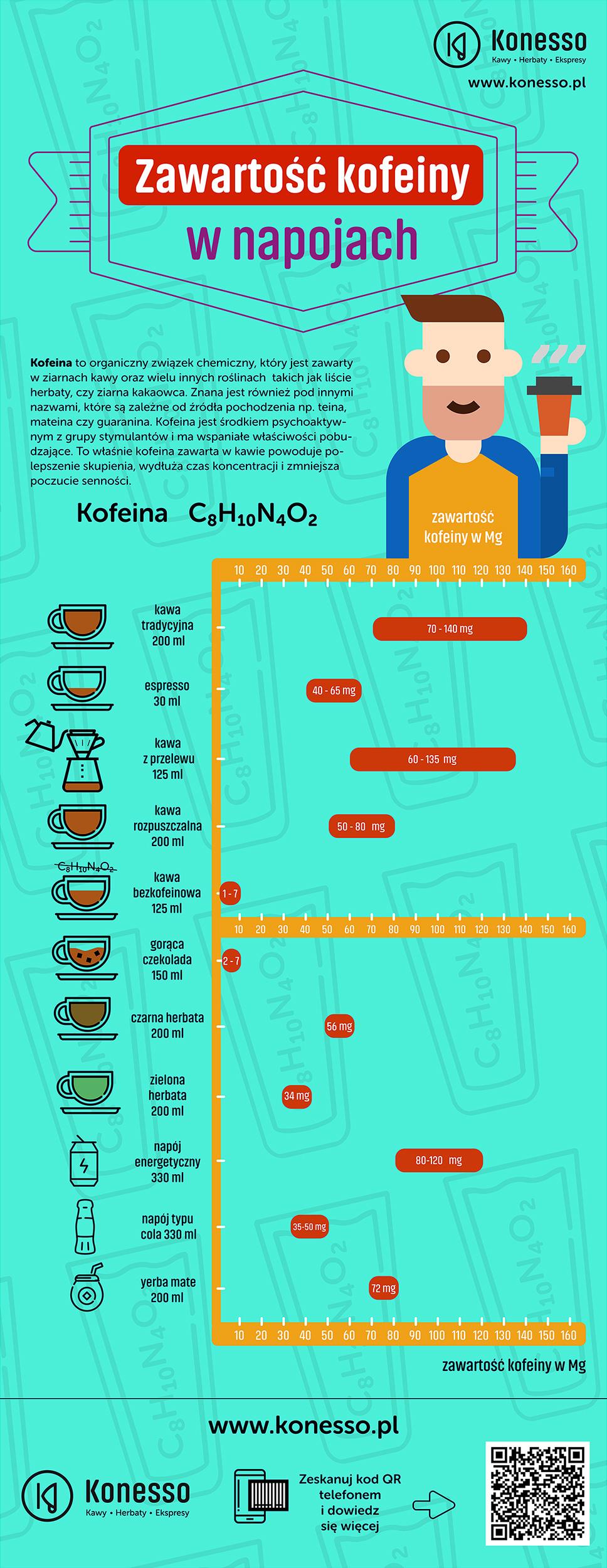 Zawartość kofeiny w kawie infografika